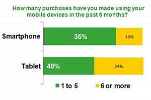 Portable Purchasing: Trends in Shopping via Tablets, Smartphones