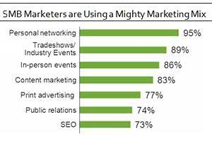 SMBs Still Favor Face-to-Face Marketing Tactics