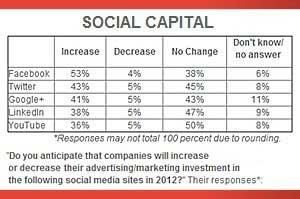 Facebook, Twitter Top List for Social Spending Growth