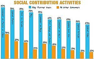 Active Twitter Users Most Influential Online Consumers