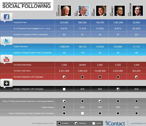 Social Media - Social Media Lessons From the GOP Race : MarketingProfs ...