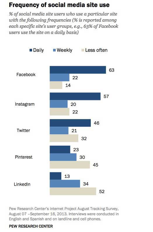 Social Network Data: Growth Trends, Engagement Levels, and Demographic Profiles