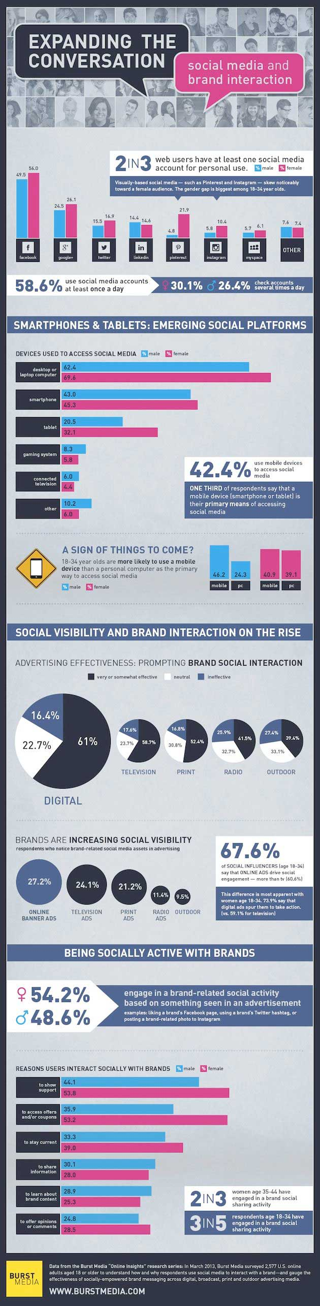 Effectiveness of Social Media Cues in Ads [Infographic]