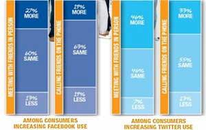 Social Media Use Drives Face-to-Face Interaction