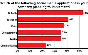 Industrial Marketers Spending More on Digital, Social Channels