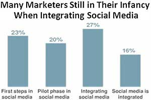 Integrating Social Media Still Challenges Marketers