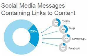 Content Fuels Social Media Interaction