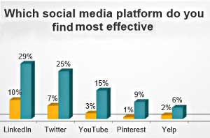 Small Business Marketing: LinkedIn, Twitter Growing in Effectiveness