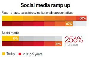 CEOs: Engaging Customers via Social Media to Surge