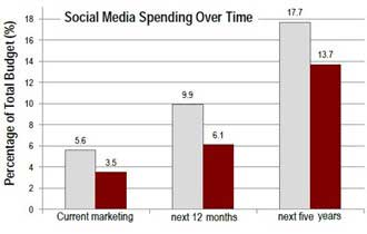 CMOs to Ramp Up Hiring, Budgets; Double Social Media Spend