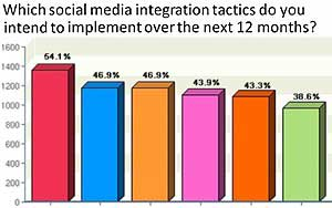 More Email Marketers to Integrate Social Media