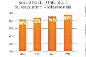 Social Media and Recruiting: Top Channels and Trends for 2013