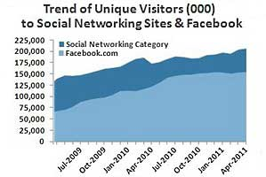 Facebook Growth Outpacing Other Social Media