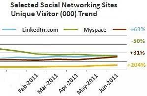 LinkedIn Now No. 2 US Social Network, Surpasses MySpace