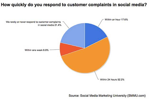 Most Brands Are Not Prepared to Manage Negative Social Comments