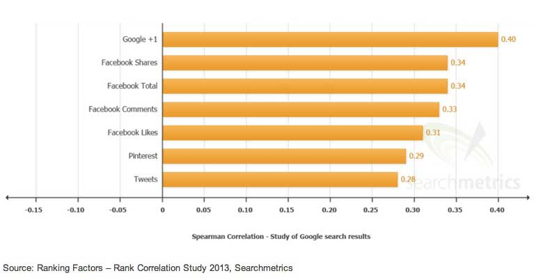 correlation between social factors and business A new study a found a correlation between social media use and divorce rates in social networking a relatively small factor compared to other.