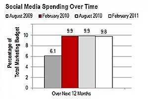 CMOs: Budgets Shifting; Social Spend, Optimism Up