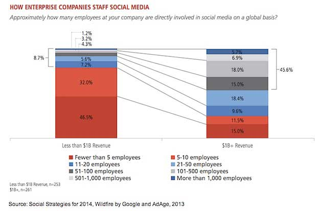 Social Media Strategies: How Top Brands Staff, Budget, and Measure