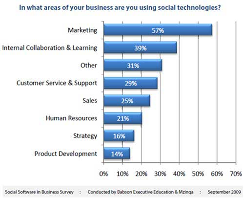 Social media s primary use marketing