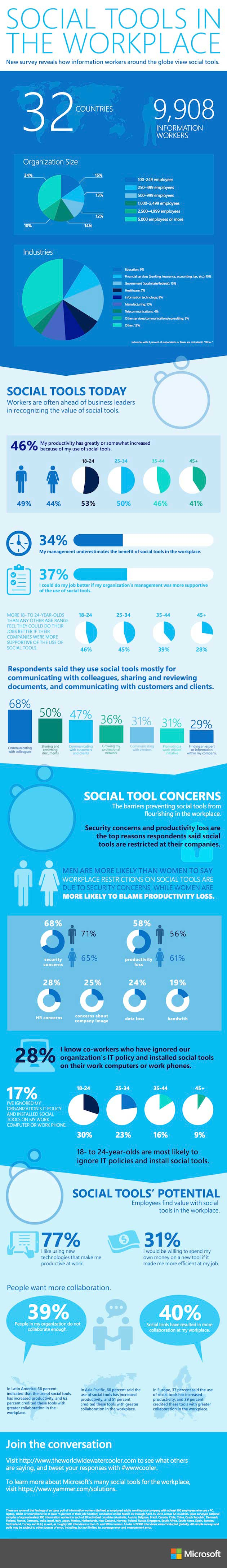 How Social Tools Are Used in the Workplace [Infographic]