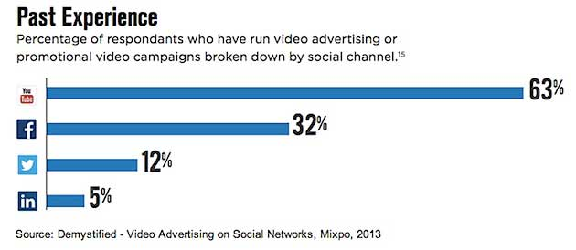 Agencies Intrigued, and Confused, by Video Ads on Social Networks