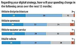 Retailers Increasing Spending on Internet, Mobile Channels