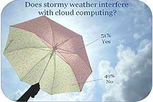 Americans Hazy on the Meaning of 'Cloud Computing'