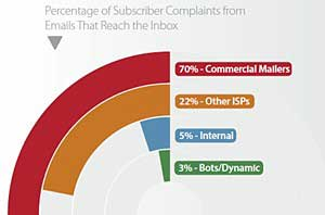 Email Marketing: Deliverability Trends and Benchmarks