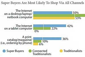 'Super Buyers' Shop via Online, Mobile, and Offline Channels