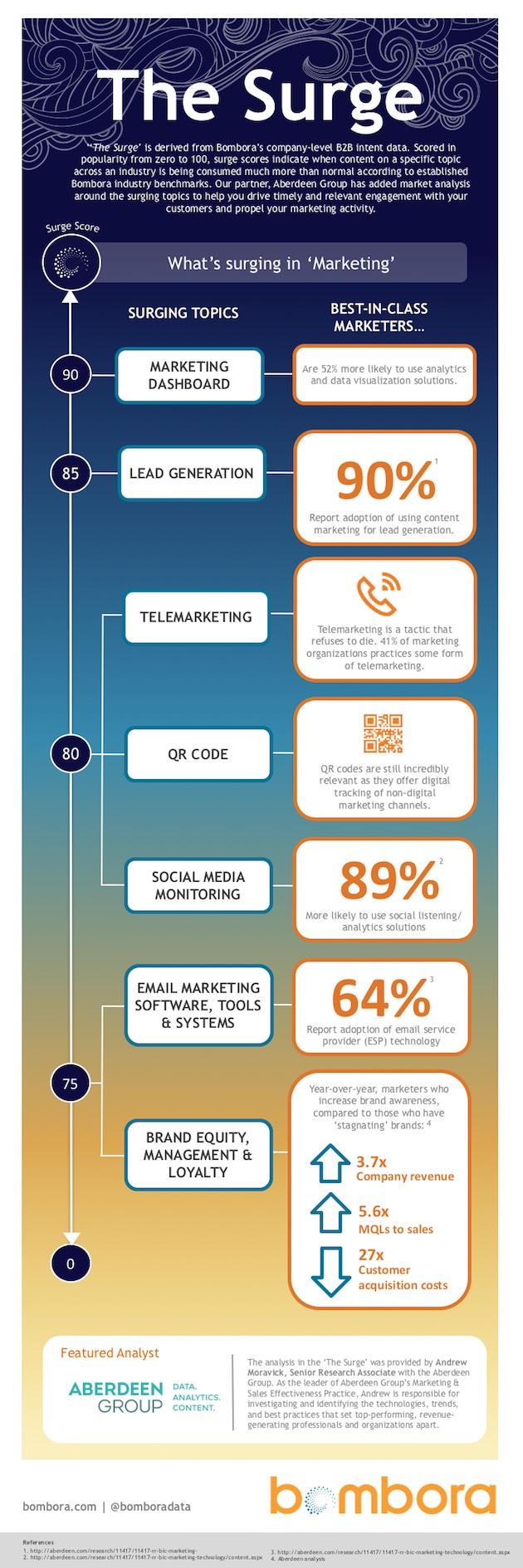 Trending Content Topics in B2B Marketing - MarketingSmartGuide