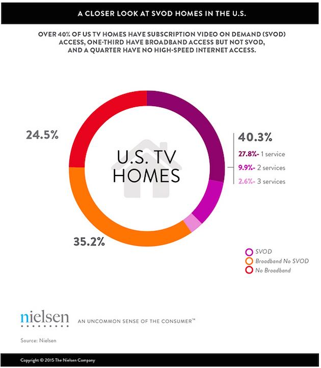 how to use nielsen data