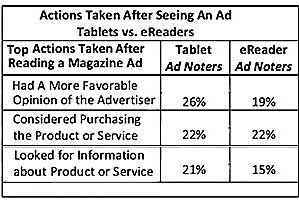 Ads More Effective on Tablets Than on E-readers