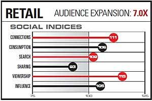 Social Graph Drives Brand Lift, Direct Response Ad Metrics