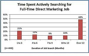 Direct Marketers Facing Longer Unemployment