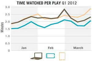 Most Online Video Watched Is Now Premium, Long-Form Content