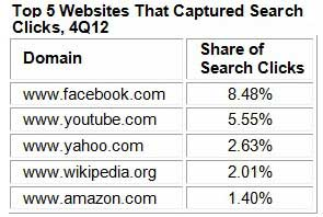 Five Websites Capturing 20% of all Search Result Clicks