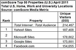 Top 50 Websites: CareerBuilder Joins Ranking, Netflix Surges