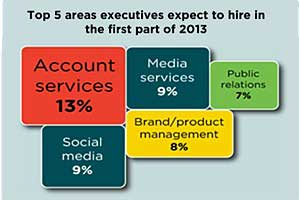 2013 Marketing Jobs Outlook: Who's Hiring, Must-Have Skills