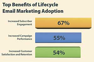 More Brands Adopting Lifecycle Email Marketing