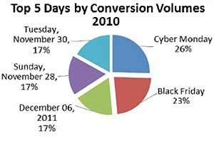 Cyber Monday Most Profitable Day for Online Retailers