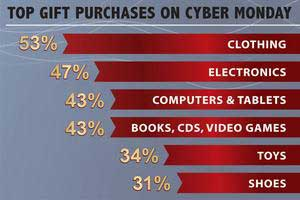 Cyber Monday Gaining Popularity as Top Holiday Shopping Day