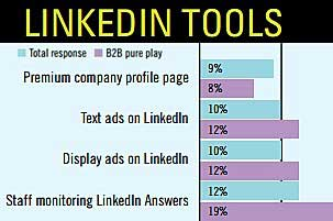 Social Marketing: Key Trends and Tools for B2Bs and B2Cs