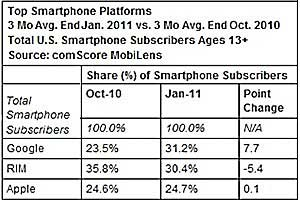 Google Android Overtakes RIM, Apple