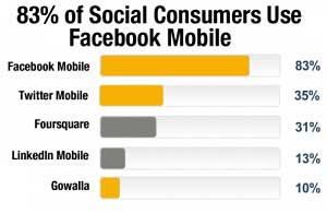 Mobile Social Media: Top Apps, Deal Sites, and More