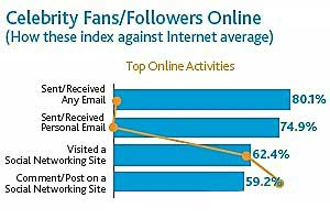 Celebrity Followers, Fans, Valuable to Brands