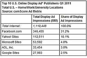 Facebook Nabs Nearly One-Third of Display Ad Market