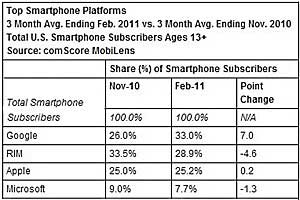 Android Widens Smartphone Lead, Apple Up on Verizon iPhone