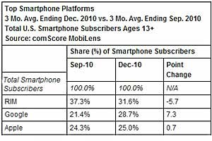 Smartphone Use Surges 60%, Android Gains Ground