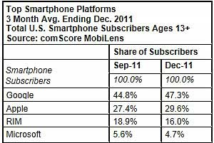 Android Gains in Smartphone Market, Apple Also Up