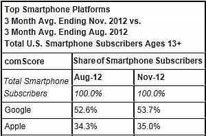 Google Android Captures 54% of Smartphone Market; Apple, 35%